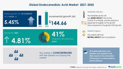 Latest market research report titled Dodecanedioic Acid Market by Application and Geography - Forecast and Analysis 2021-2025 has been announced by Technavio which is proudly partnering with Fortune 500 companies for over 16 years