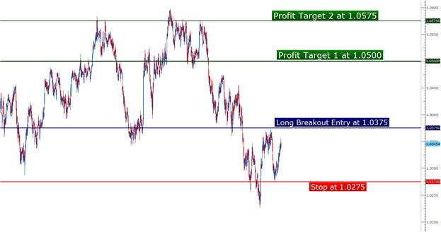 PA_setups_02192013_body_Picture_1.png, Price Action Setups - February 19, 2013