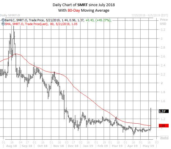 SMRT stock chart may 21