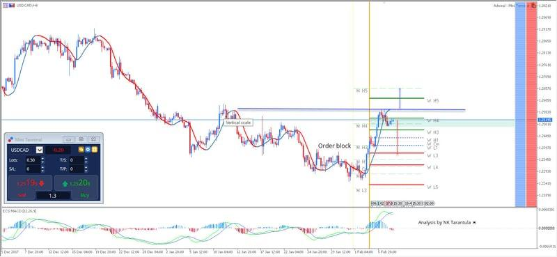 USD/CAD Might Make a U-Turn if 1.2560 Holds