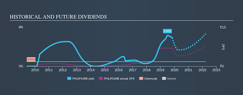 NSEI:PHILIPCARB Historical Dividend Yield, November 5th 2019
