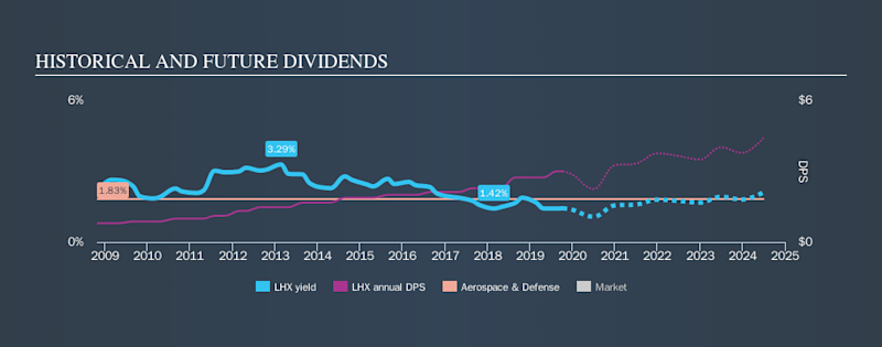 NYSE:LHX Historical Dividend Yield, October 10th 2019