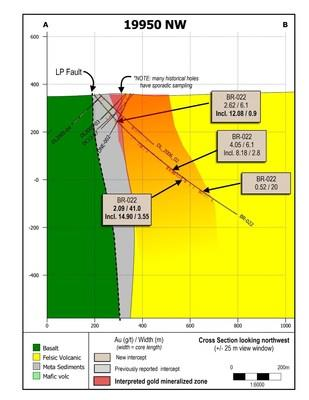 Figure 5: Cross section showing drill hole BR-022, and nearby historical drilling. (CNW Group/Great Bear Resources Ltd.)