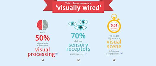 Top Ways Infographics Can Increase Site Traffic and Improve Appearance image visually wired