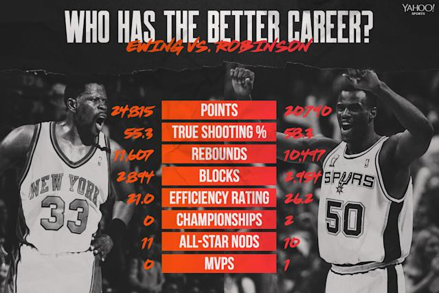 Patrick Ewing vs. David Robinson (Graphics by Amber Matsumoto)