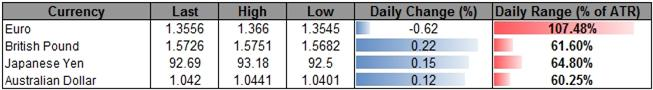 Forex_USD_Poised_for_Correction-_AUD_Outlook_Hinges_on_RBA_Meeting_body_ScreenShot225.png, USD Poised for Correction- AUD Outlook Hinges on RBA Meeting