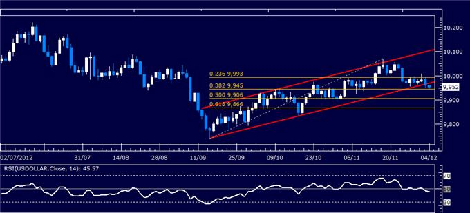 Forex_Analysis_Dollar_Breaks_Down_But_SP_500_Drop_May_Cap_Weakness_body_Picture_4.png, Forex Analysis: Dollar Breaks Down But S&P 500 Drop May Cap Weakness