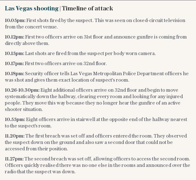 Las Vegas shooting | Timeline of attack