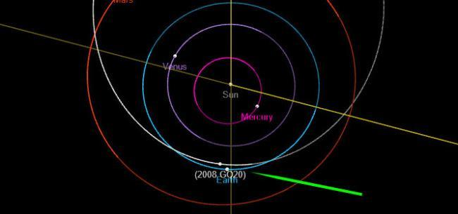 What are near-earth objects?