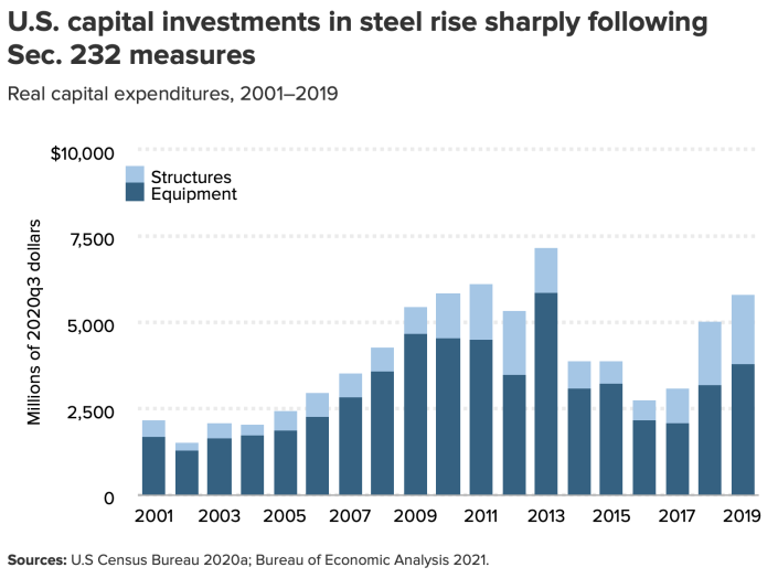 There are more investments in steel since the Section 232 tariffs were implemented. (Chart: EPI)
