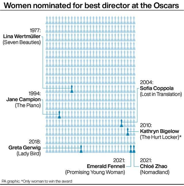 Women nominated for best director at the Oscars