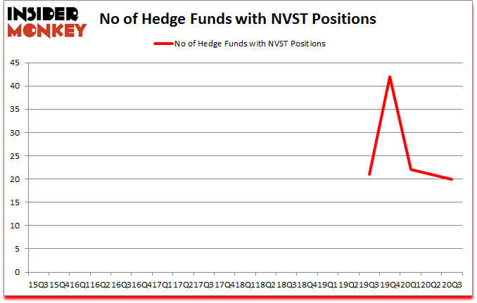 Is NVST A Good Stock To Buy?
