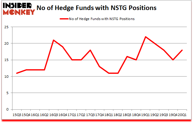 Is NSTG A Good Stock To Buy?