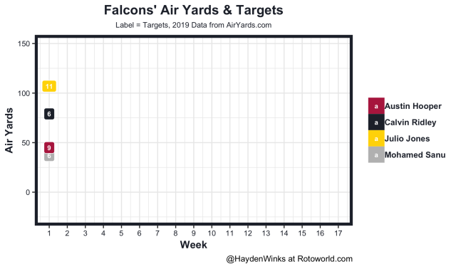 Falcons air yards and falcons