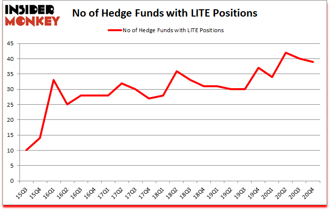 Is LITE A Good Stock To Buy?