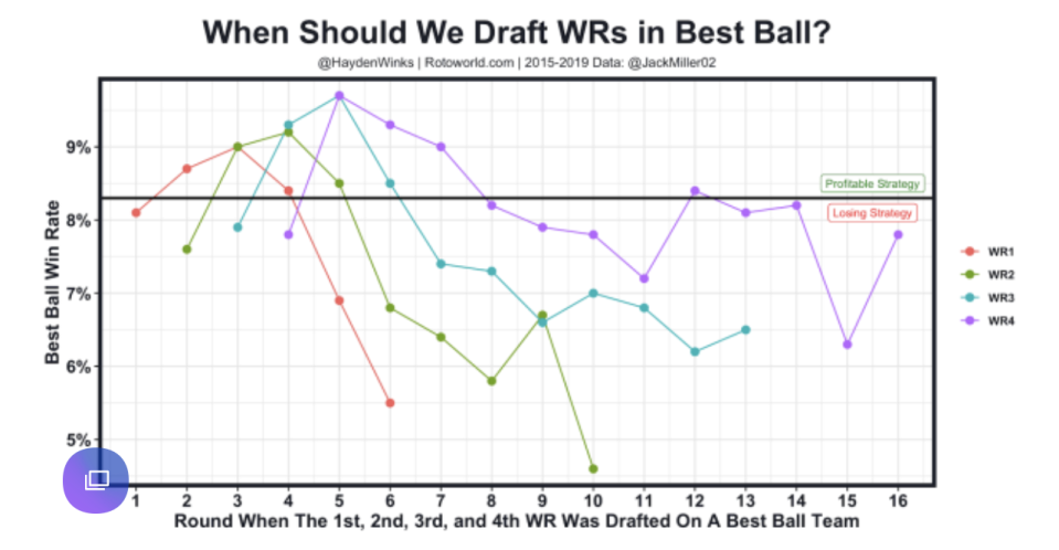 When should we draft WRs in Best Ball?