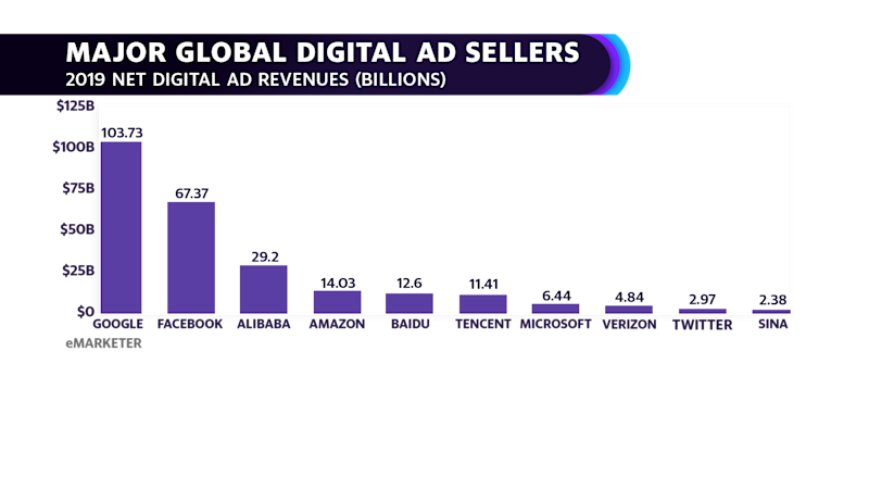 Major global digital ad sellers (Source: eMarketer)