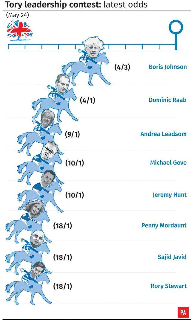 Tory leadership contest: latest odds