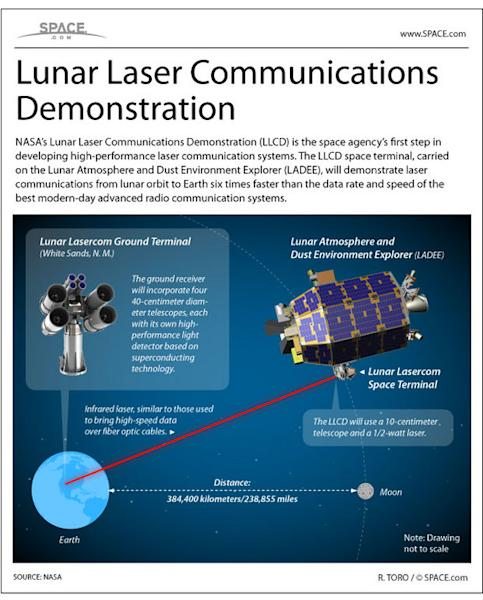 """NASA's Lunar Laser Communications Demonstration is a novel test of next-generation communications tech. <a href=""""http://www.space.com/22680-nasa-lunar-laser-communications-experiment-infographic.html"""">See how the system works in this SPACE.com"""