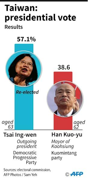 Results of the presidential election in Taiwan