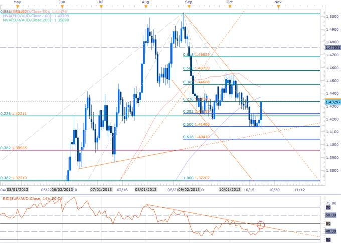 Forex_EURAUD_Breakout_Seeks_Validation-_Scalps_Eye_1.4340_Resistance_body_EURAUD_DAILY.png, EURAUD Breakout Seeks Validation- Scalps Eye 1.4340 Resistance
