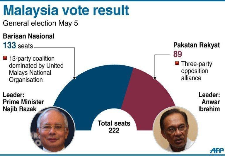 The result of the Malaysian general election, won by the ruling coalition which took 133 seats