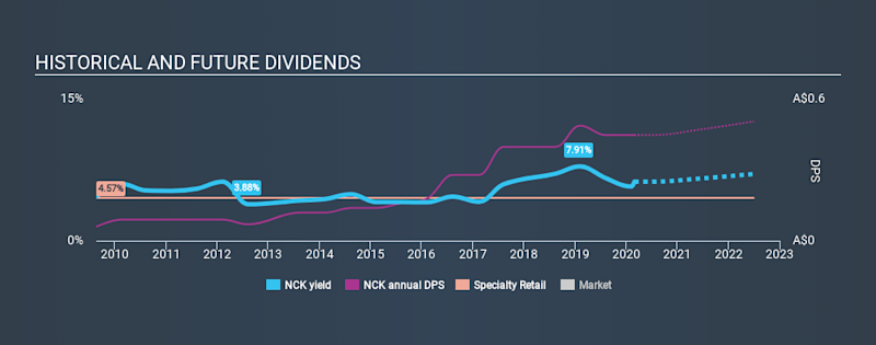ASX:NCK Historical Dividend Yield, March 1st 2020