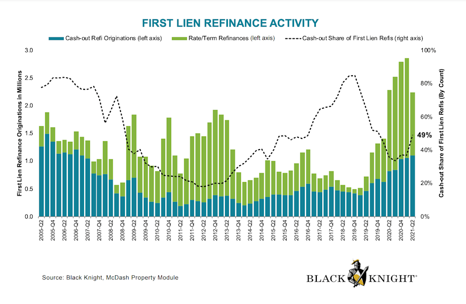 2Q21 rate-term refi share fell to 58% as cash-out refi share rose from 37% in Q1 to 49% in Q2 - Black Knight - The Basis Point