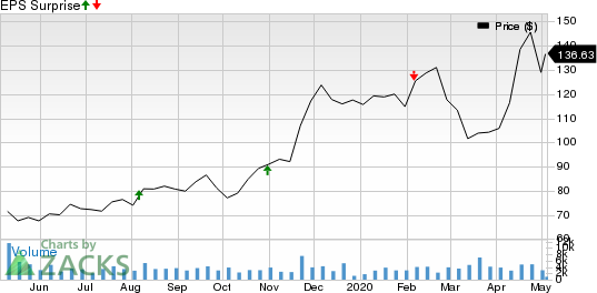 Alnylam Pharmaceuticals, Inc. Price and EPS Surprise