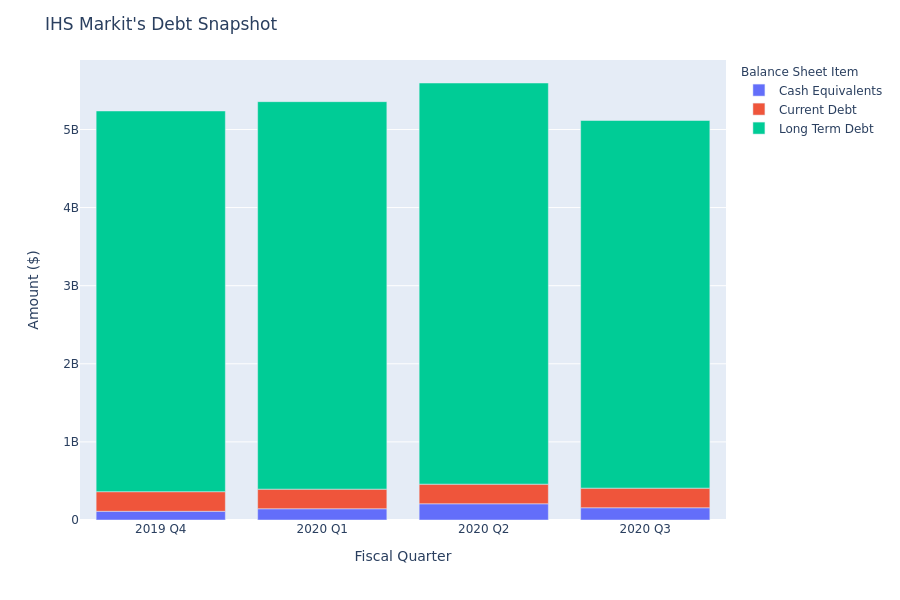 What Does IHS Markit's Debt Look Like?