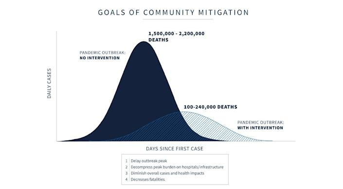 Dr. Deborah Birx presented a model showing that coronavirus deaths would rise significantly if community mitigation were to stop.