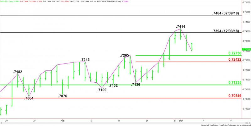aud usd chart live forex room