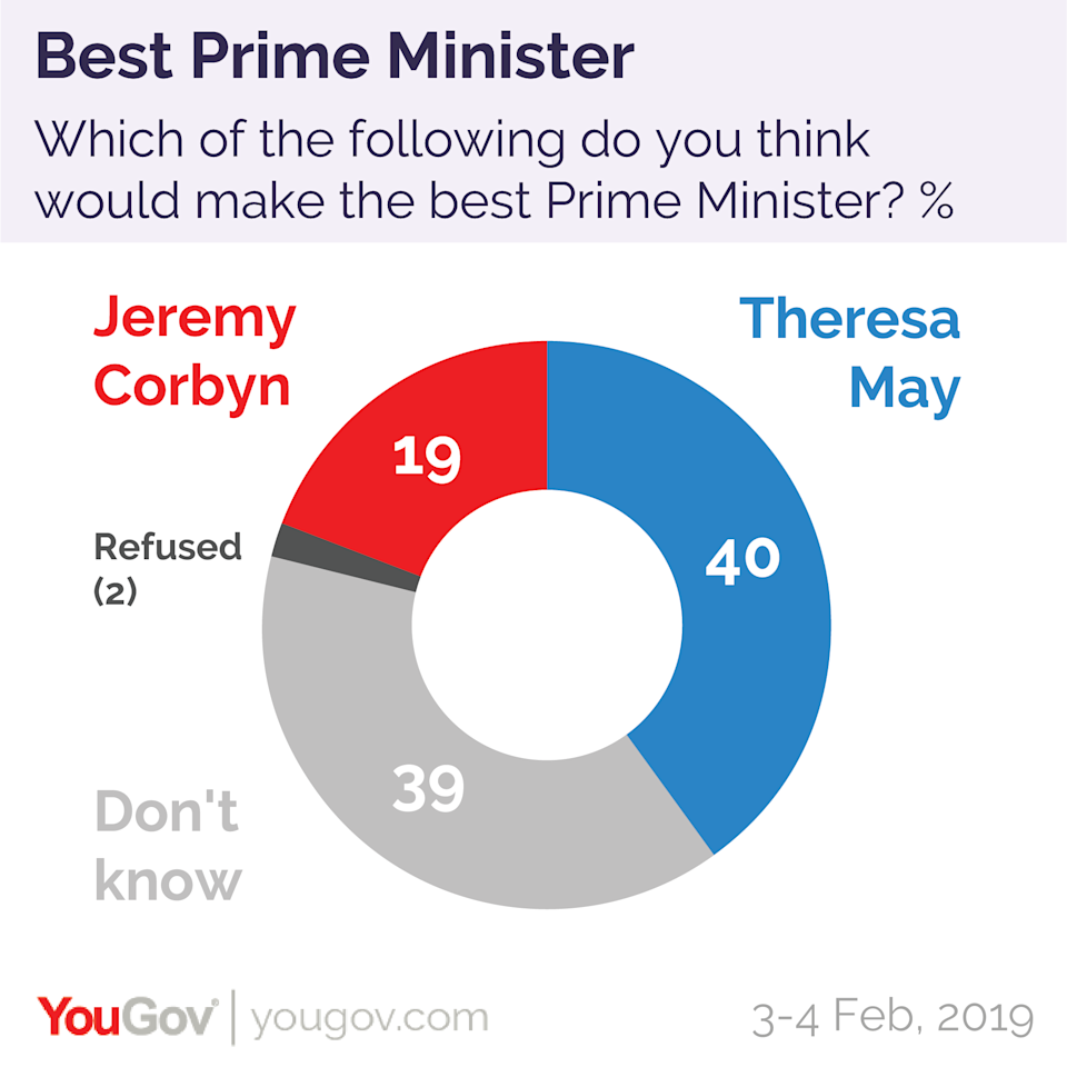 Theresa May came out way ahead of Mr Corbyn in the poll of who people thought would make the best Prime Minister (YouGov)