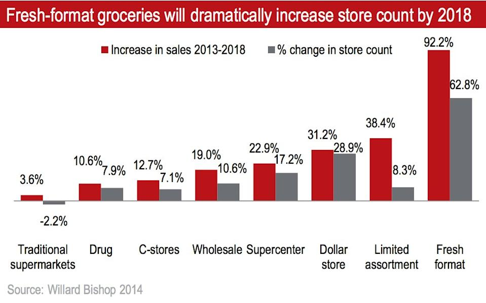 grocery store charts