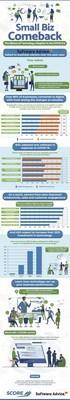 SCORE infographic explains the effects of technology adoption in the COVID era.