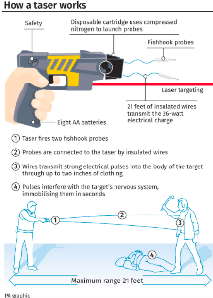 How Tasers work when apprehending a suspect (PA)