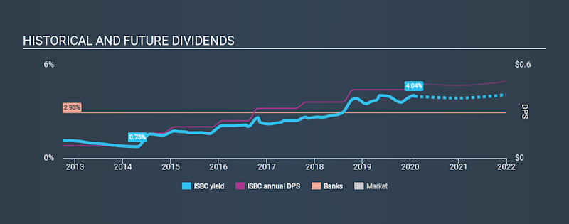NasdaqGS:ISBC Historical Dividend Yield, February 2nd 2020