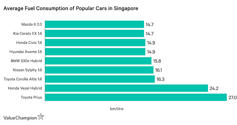 This graph shows the average fuel efficiency of 10 popular car models in Singapore