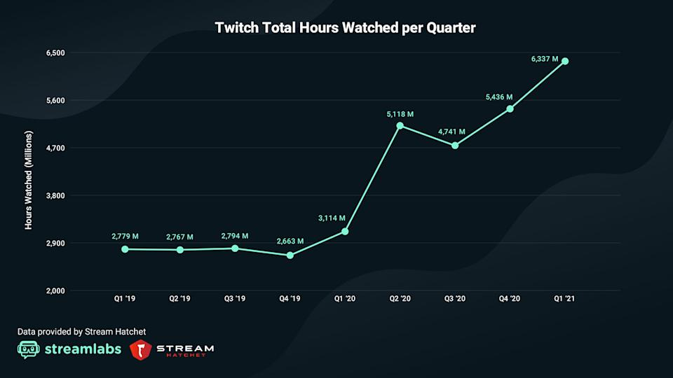 Twitch viewership in Q1 2021