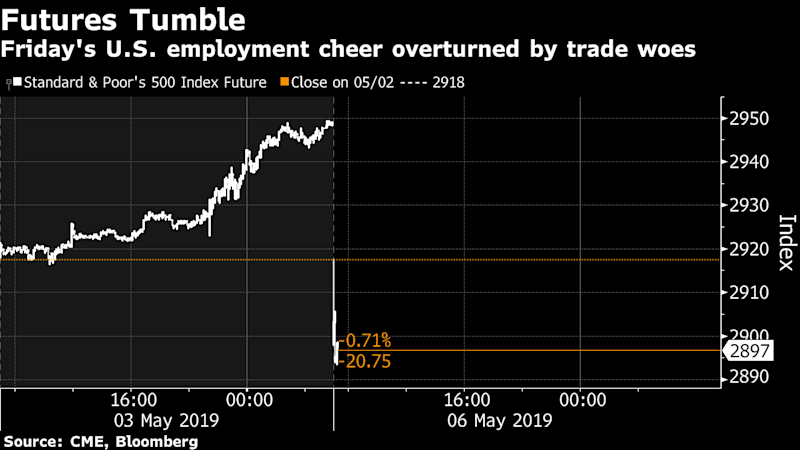 Markets fall after Trump threatens to hike China tariffs