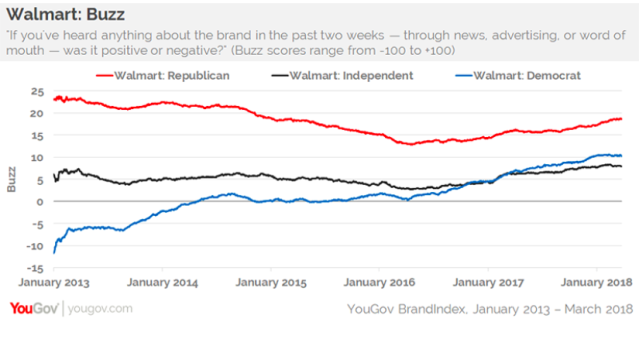Democrat shoppers' perception of Walmart has trended upward over the last five years. (Source: YouGov BrandIndex)