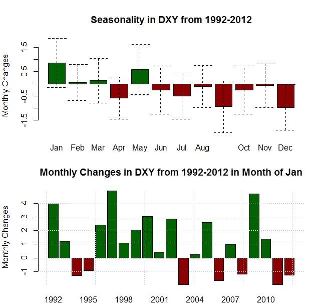 forex_seasonality_us_dollar_strength_january_body_Picture_7.png, Forex Seasonality: USD Tends to Gain in January, Will History Repeat?