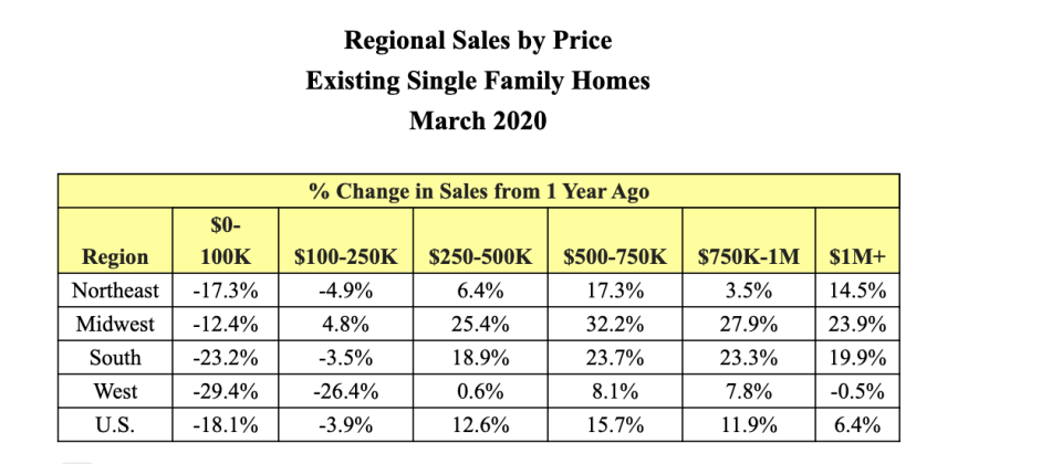 Single-family home sales declined by more than 18% year-over-year in the lowest tier price range.