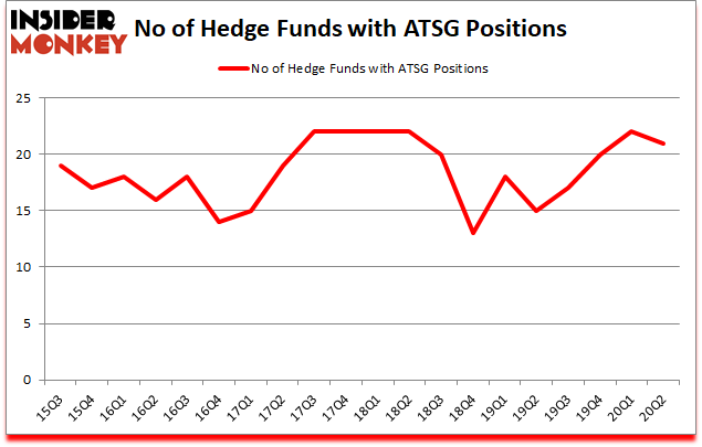 Is ATSG A Good Stock To Buy?