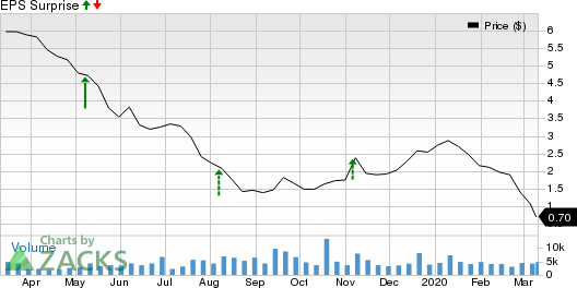 Ring Energy, Inc. Price and EPS Surprise