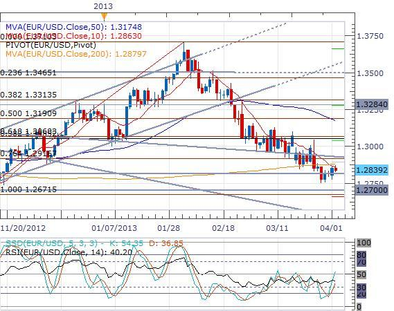 German_Inflation_Falls_to_a_New_2-Year_Low_body_eurusd_daily_chart.png, German Inflation Falls to a New 2-Year Low
