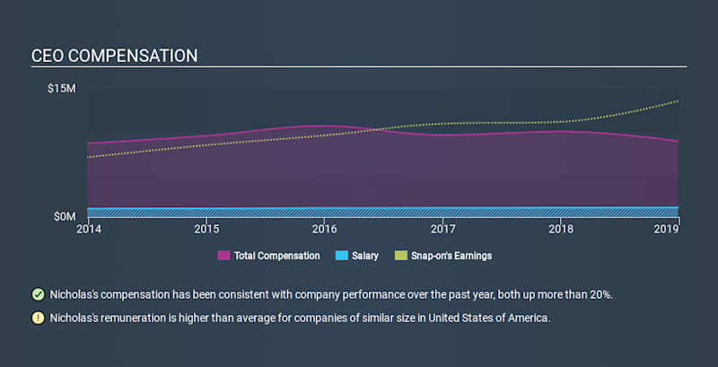 NYSE:SNA CEO Compensation, February 7th 2020