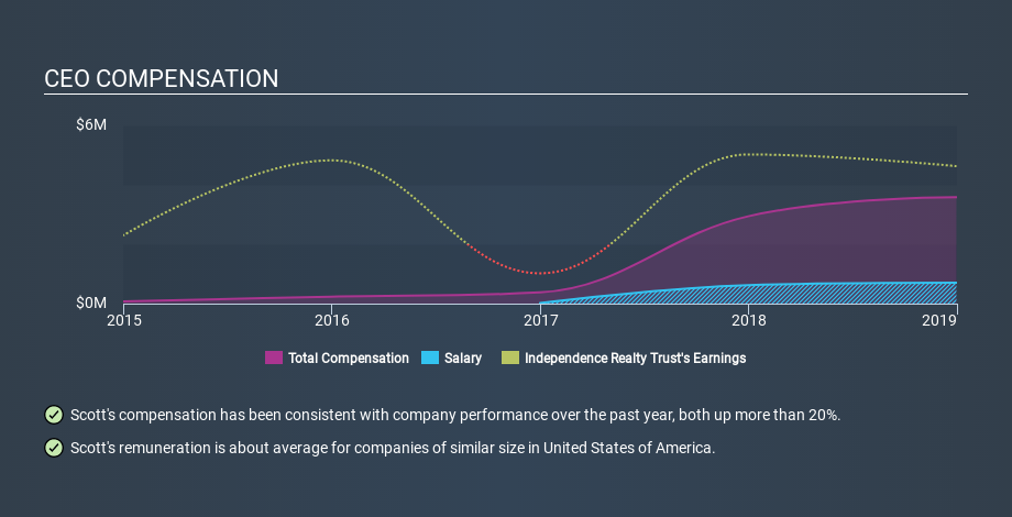 NYSE:IRT CEO Compensation, January 2nd 2020
