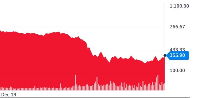 How Rolls-Royce shares have tumbled since February when the pandemic hit. (Yahoo Finance UK)