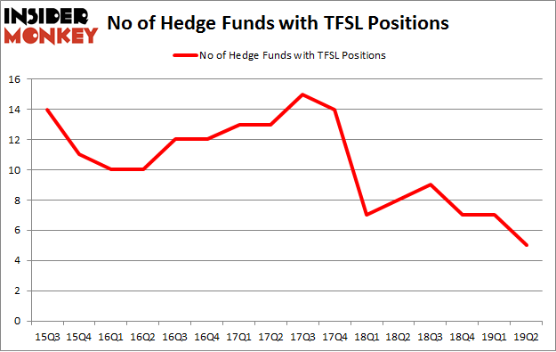 No of Hedge Funds with TFSL Positions